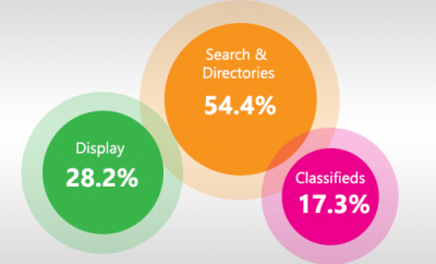 Online Advertising Statistics Australia