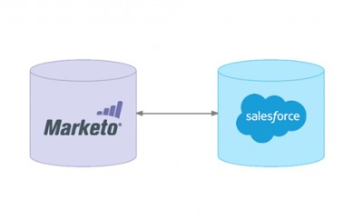 RMS's Consulting expertise – the benefits of employing Marketo & Salesforce experts