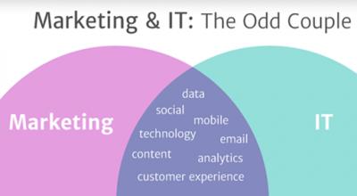 Marketing in 2016: **so** like IT was in the '90s