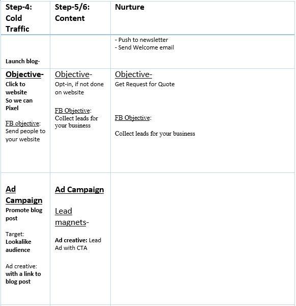 Facebook advertising journey